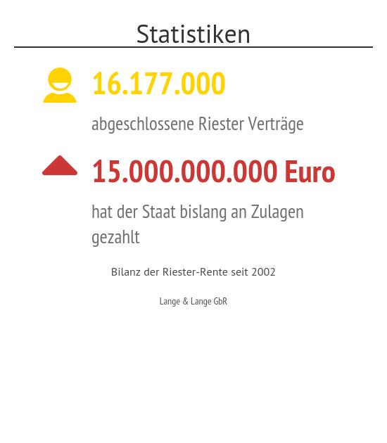Statistiken (1)